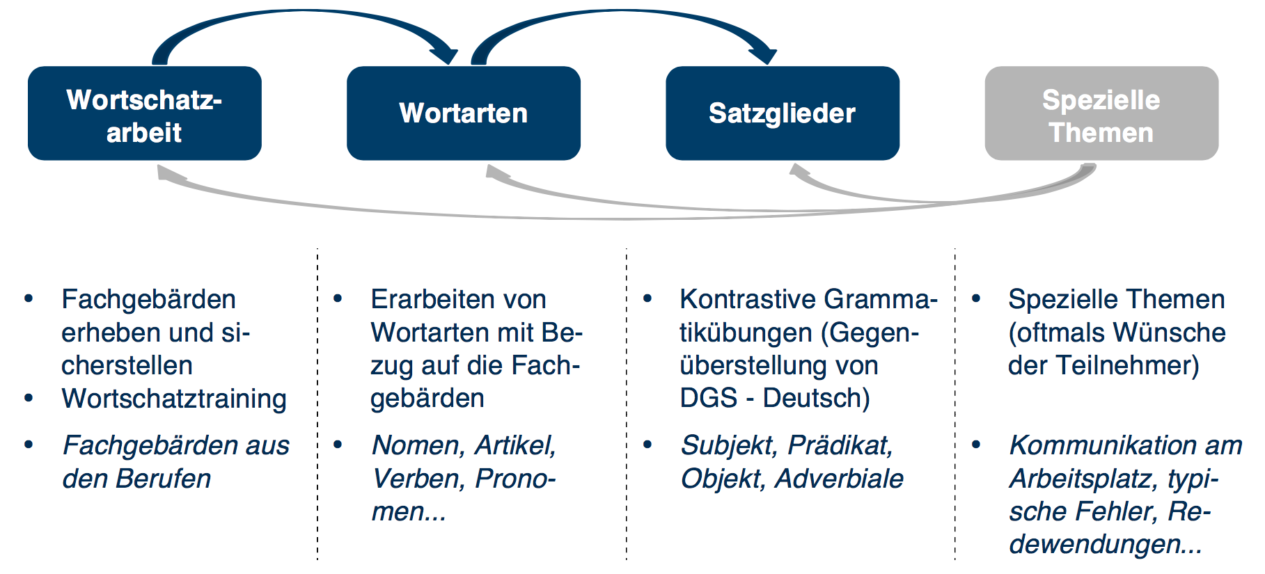 Kontrastive Spracharbeit
